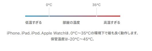 IPHONEバッテリー温度